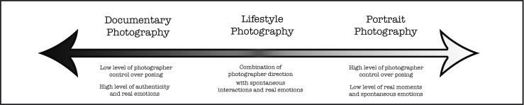 Graphic explaining the different family photography styles